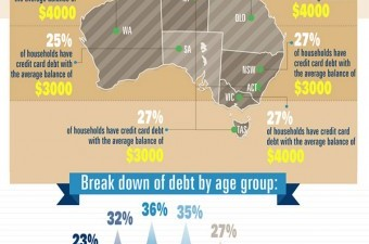 Australia's Alarming Credit Card Addiction