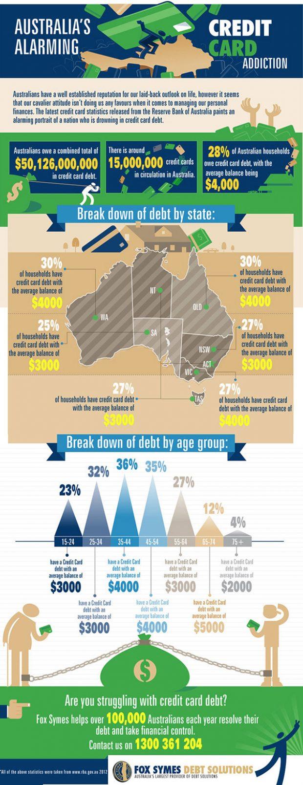 Australia's Alarming Credit Card Addiction
